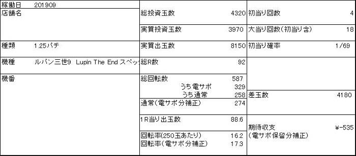 20190903 1円 ルパン三世9 収支表 - コピー
