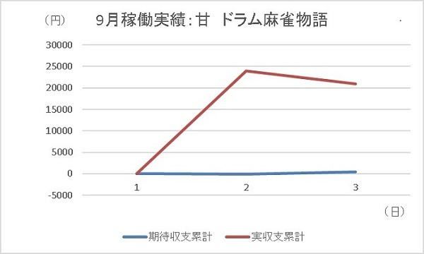 20190903 麻雀物語 グラフ