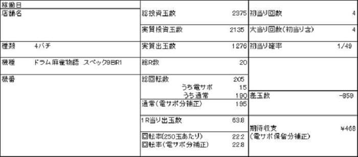 20190903 麻雀物語 収支表