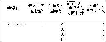 20190903 麻雀物語 履歴