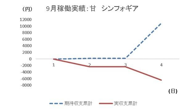 20190904 シンフォギア グラフ - コピー