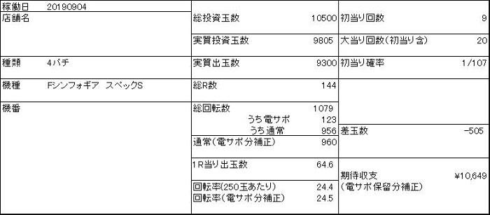 20190904 シンフォギア 収支表 - コピー