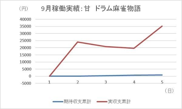 20190905 麻雀物語 グラフ - コピー