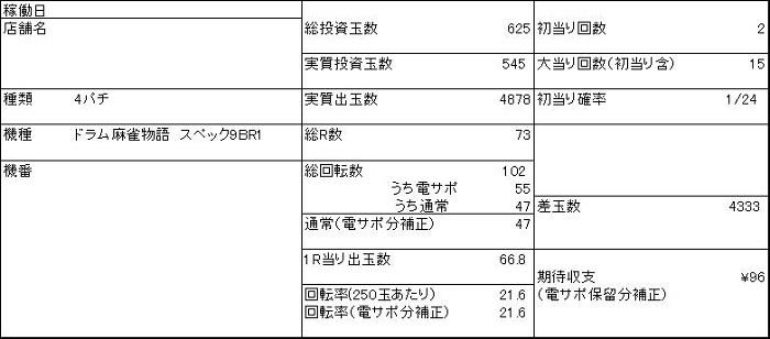 20190905 麻雀物語 収支表 - コピー