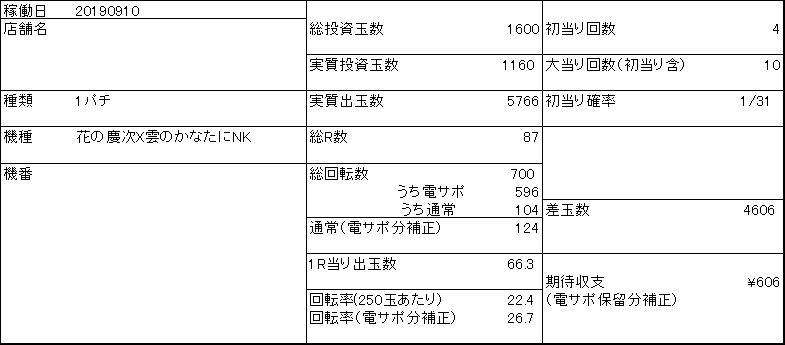 20190910 慶次1円 収支表 - コピー