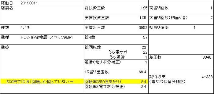 20190911 麻雀 収支表 - コピー