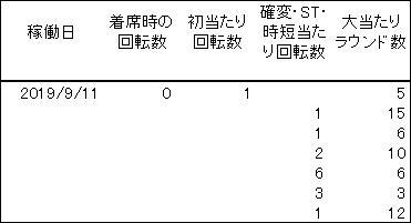 20190911 麻雀 履歴 - コピー