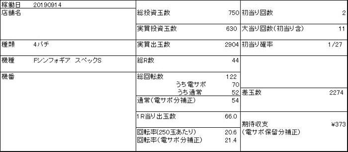 20190914 シンフォギア 収支表 - コピー