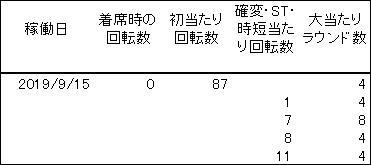 20190915 シンフォギア 履歴