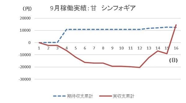 20190916 シンフォギア グラフ - コピー