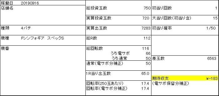 20190916 シンフォギア 収支表 - コピー