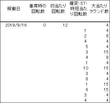 20190916 シンフォギア 履歴 - コピー