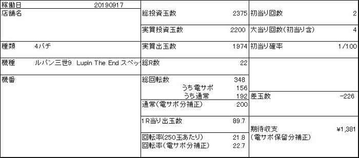 20190917 ルパン三世 収支表 - コピー