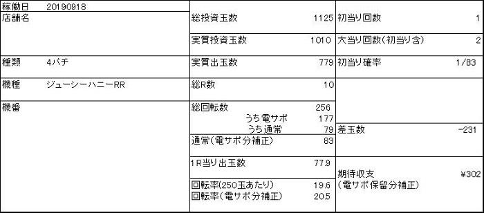 20190918 ジューシーハニー 収支表 - コピー