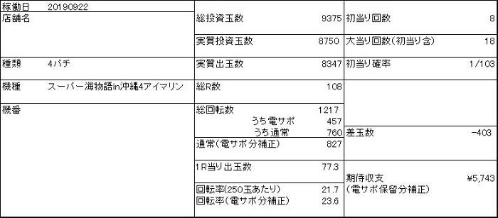 201909 アイマリン 収支表 - コピー