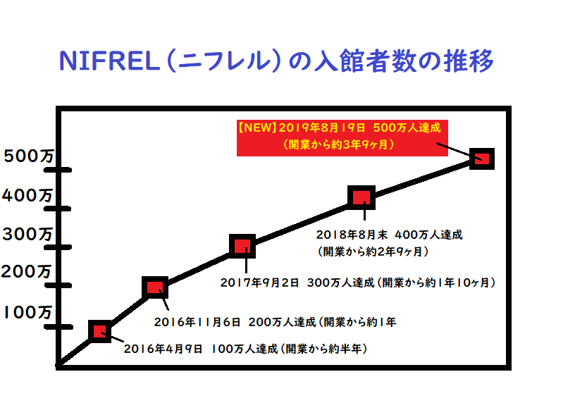 ニフレルの入館者数の推移-min