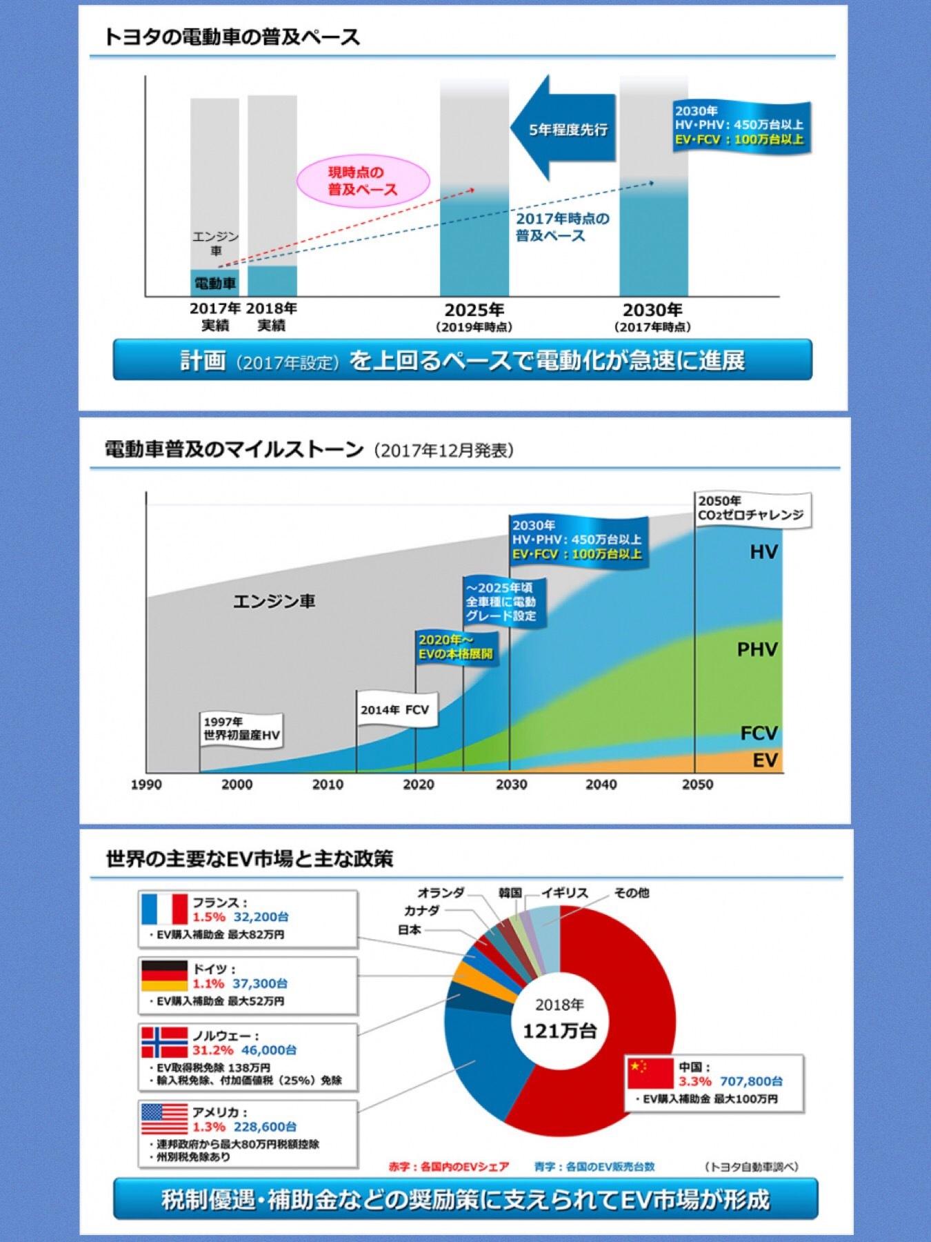 トヨタEV化5年加速