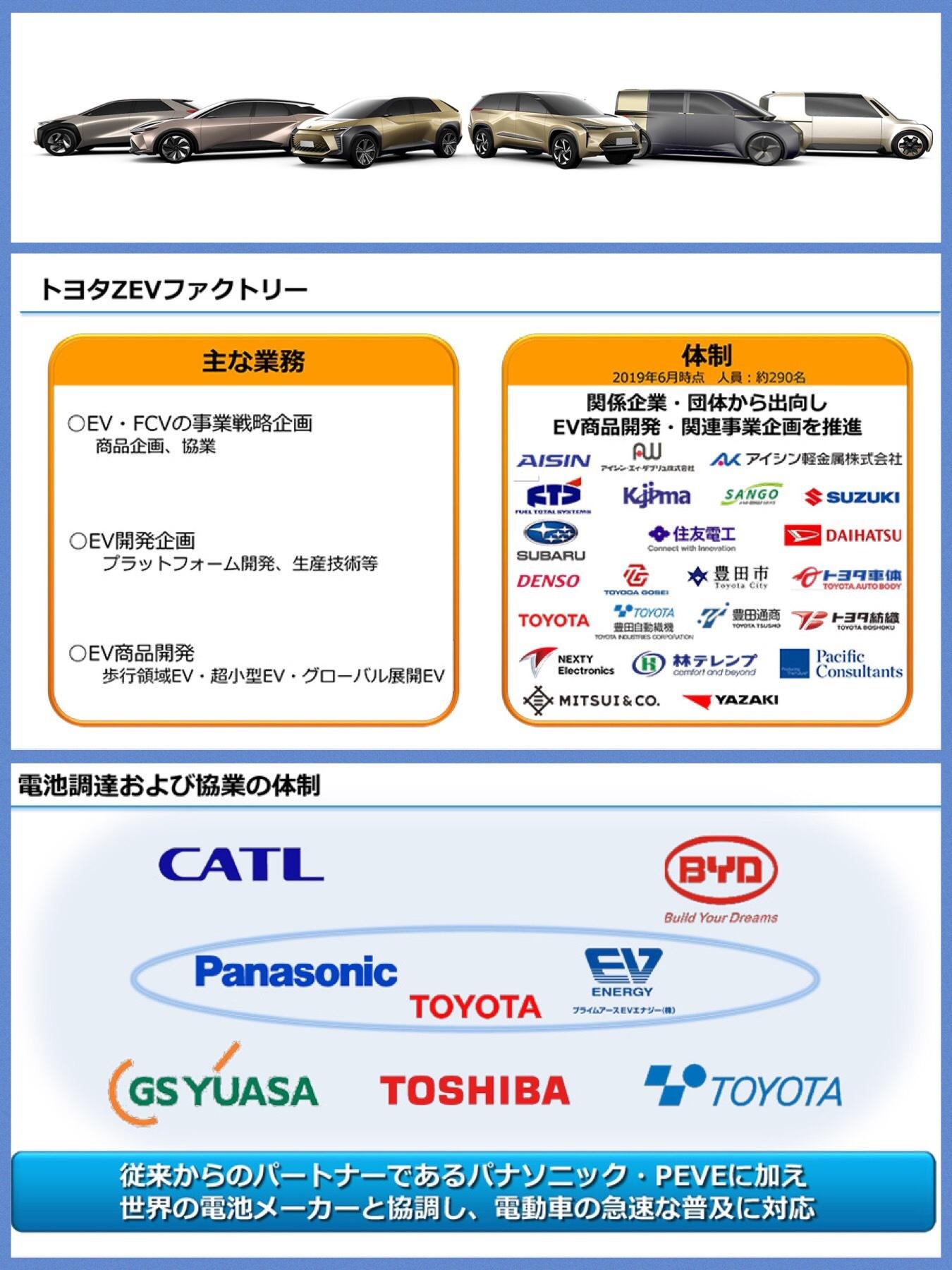 トヨタ EV中期計画