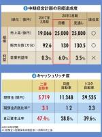 三菱自動車 経営指標