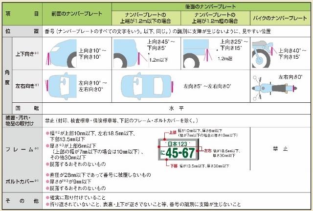 ナンバーフレームプチ変更 (1)