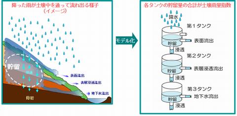 土壌雨量指数イメージb