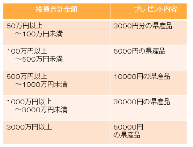 ポケットファンディング_ウチナーま~さむんキャンペーン内容