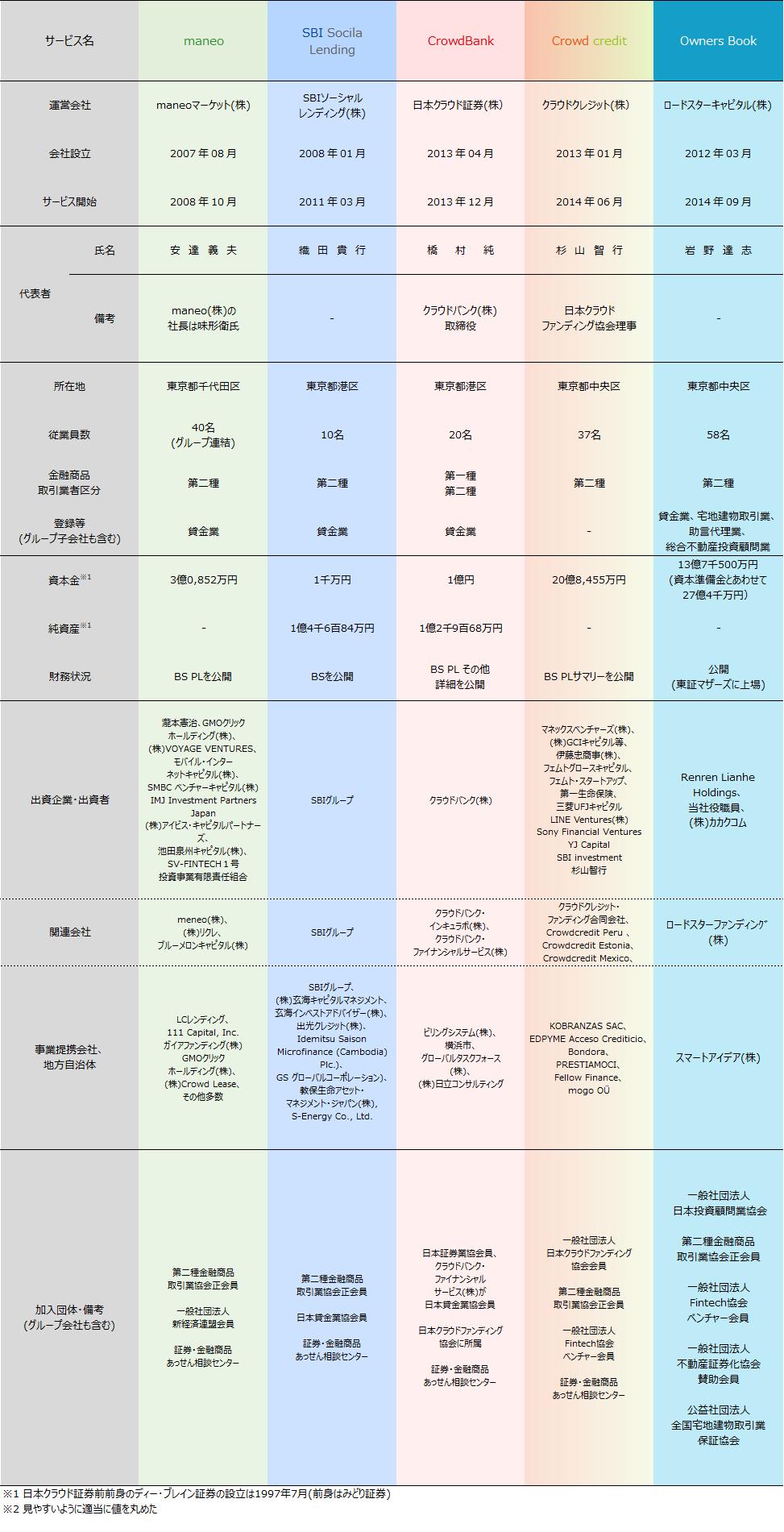 01_ソーシャルレンディング会社比較2019年6月