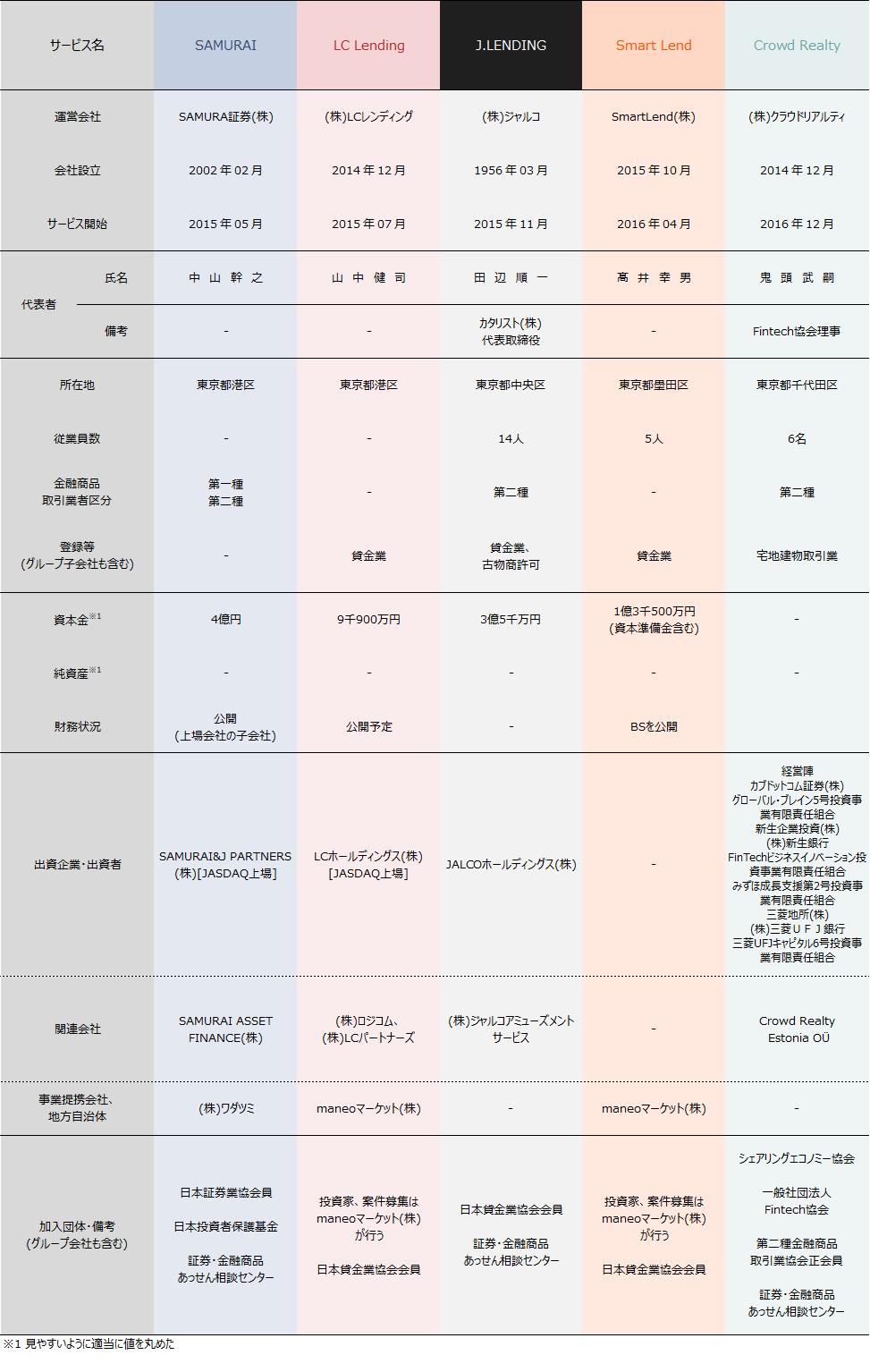 02_ソーシャルレンディング会社比較2019年6月