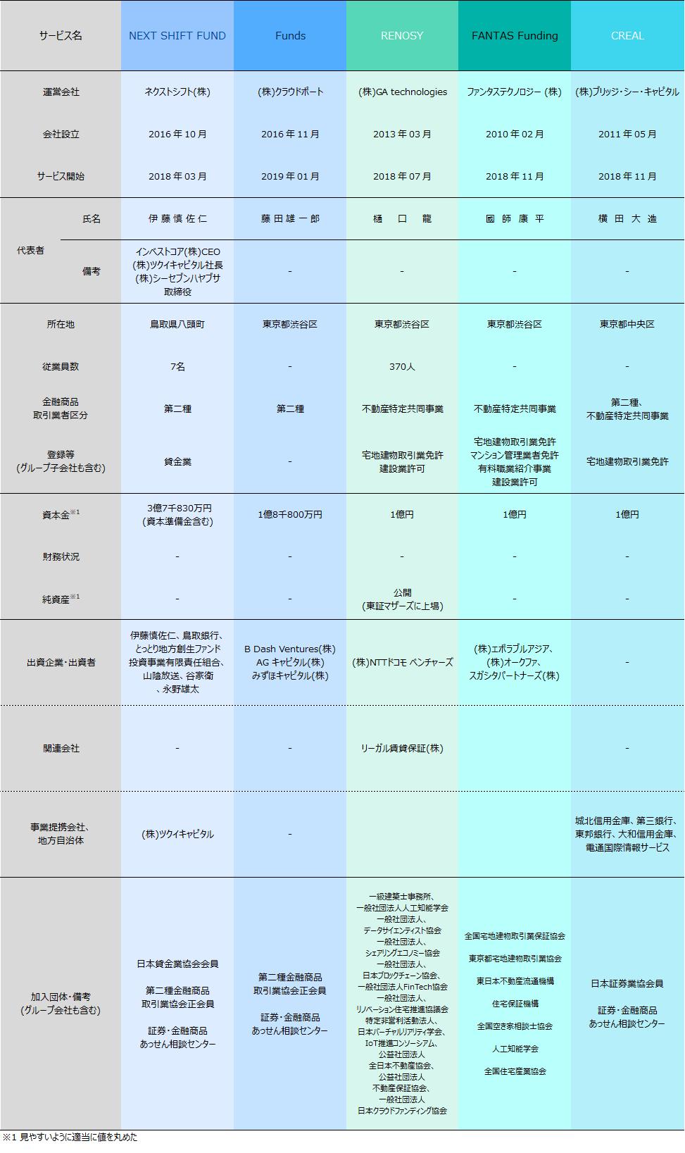04_ソーシャルレンディング会社比較2019年6月
