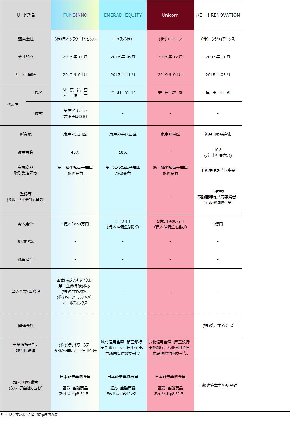 05_ソーシャルレンディング会社比較2019年6月