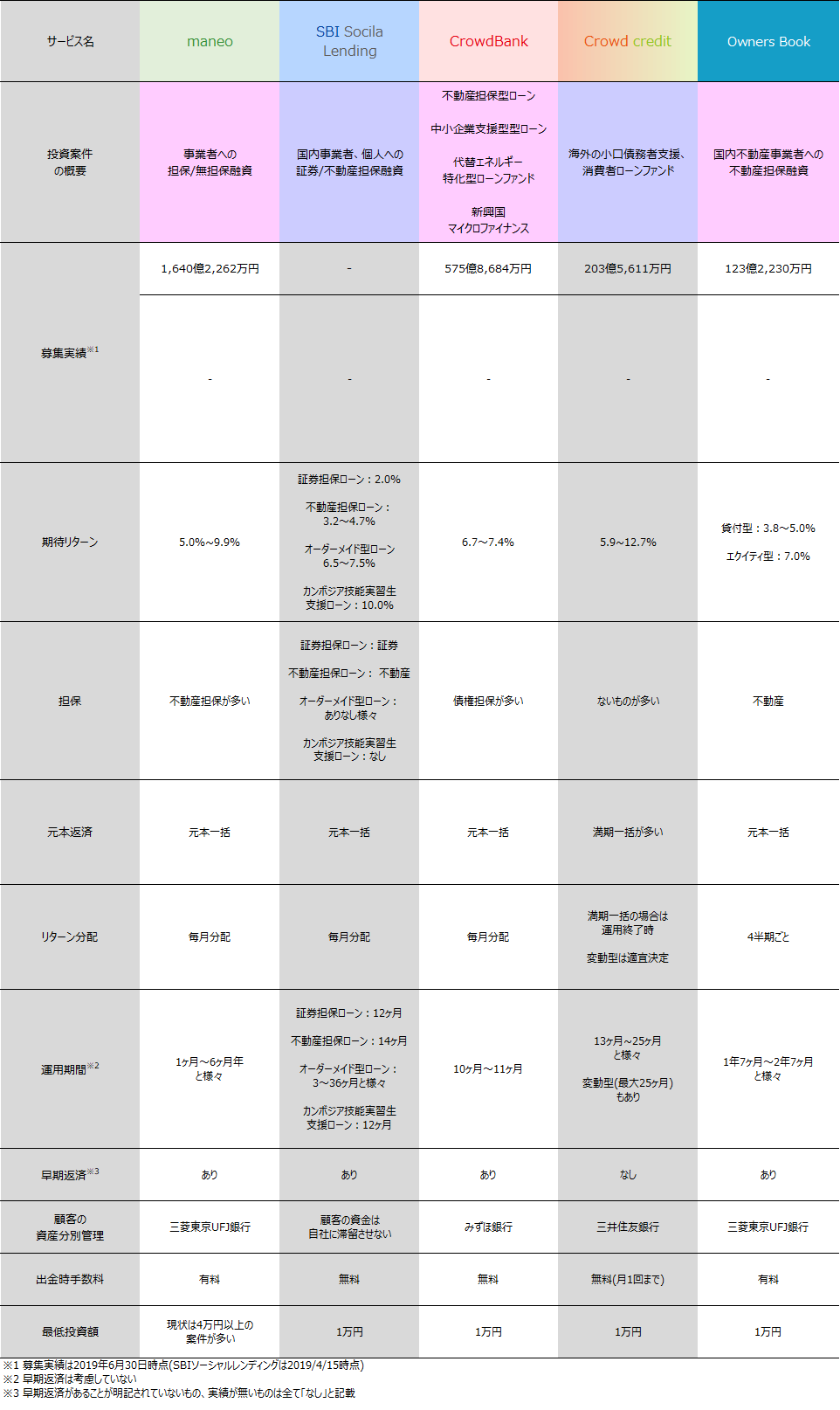 11_ソーシャルレンディング会社案件比較2019年6月