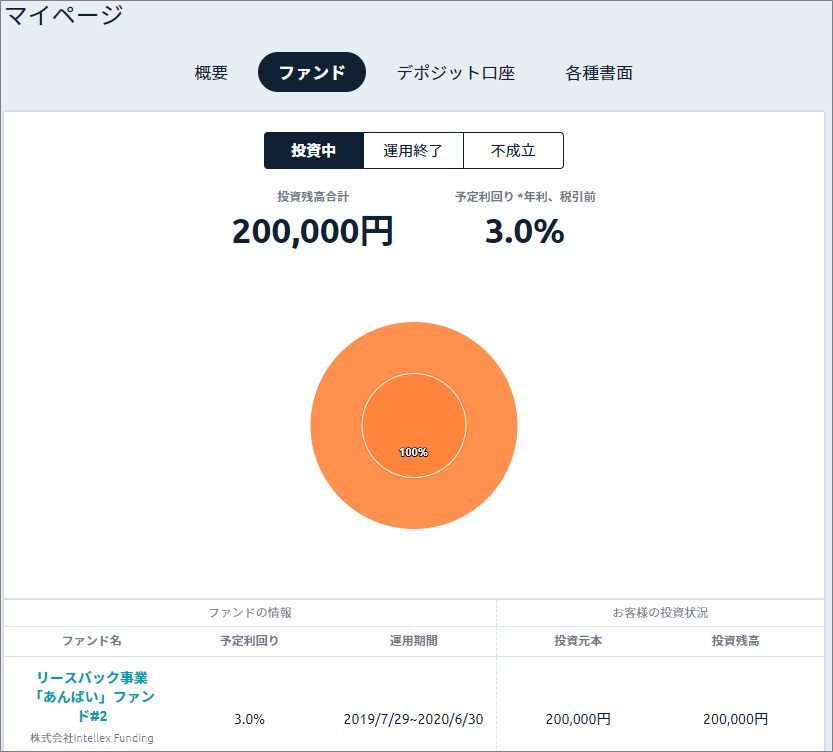 Funds_リースバック事業「あんばい」ファンド#2に20万円投資