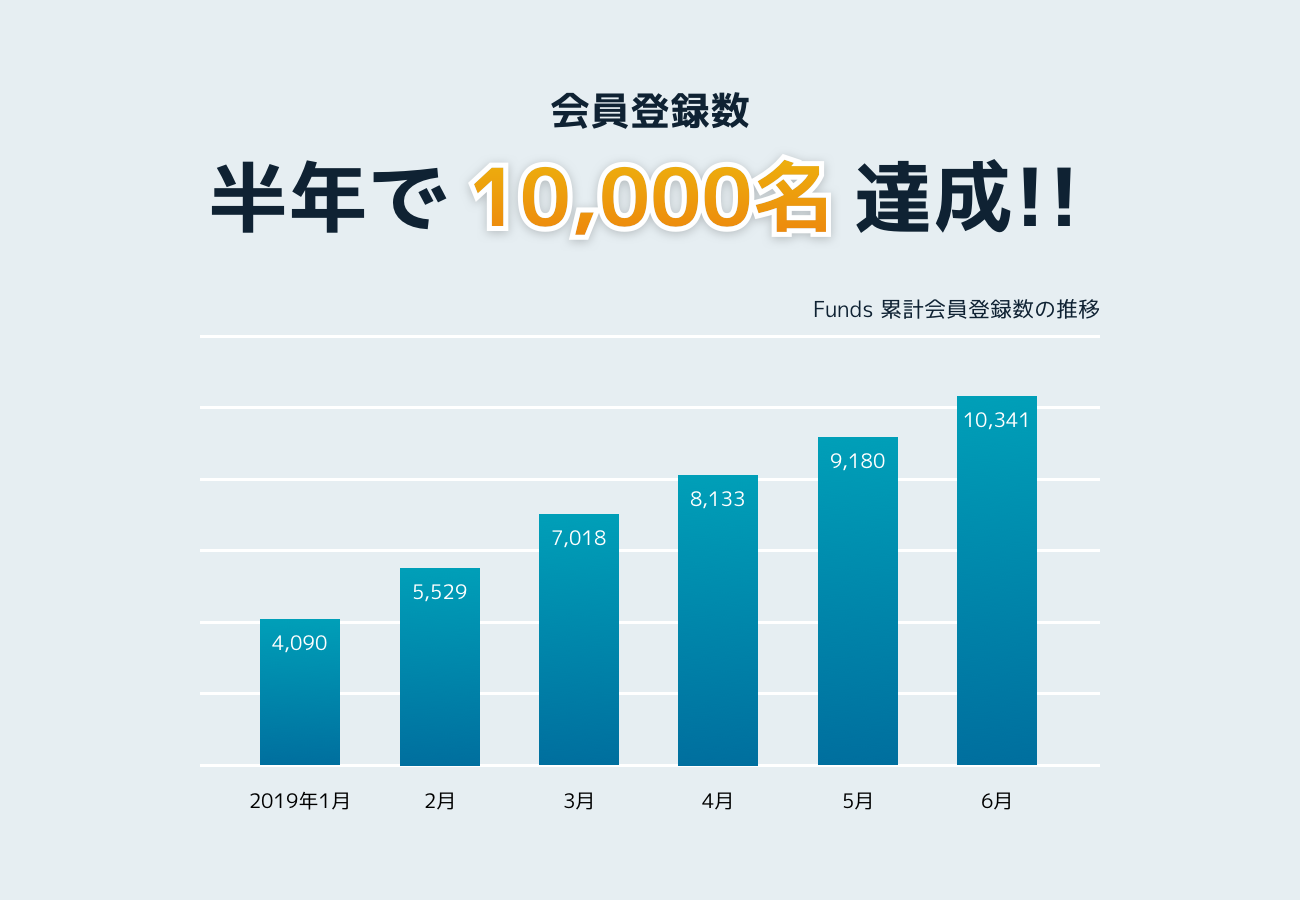 Funds会員数1年で1万人