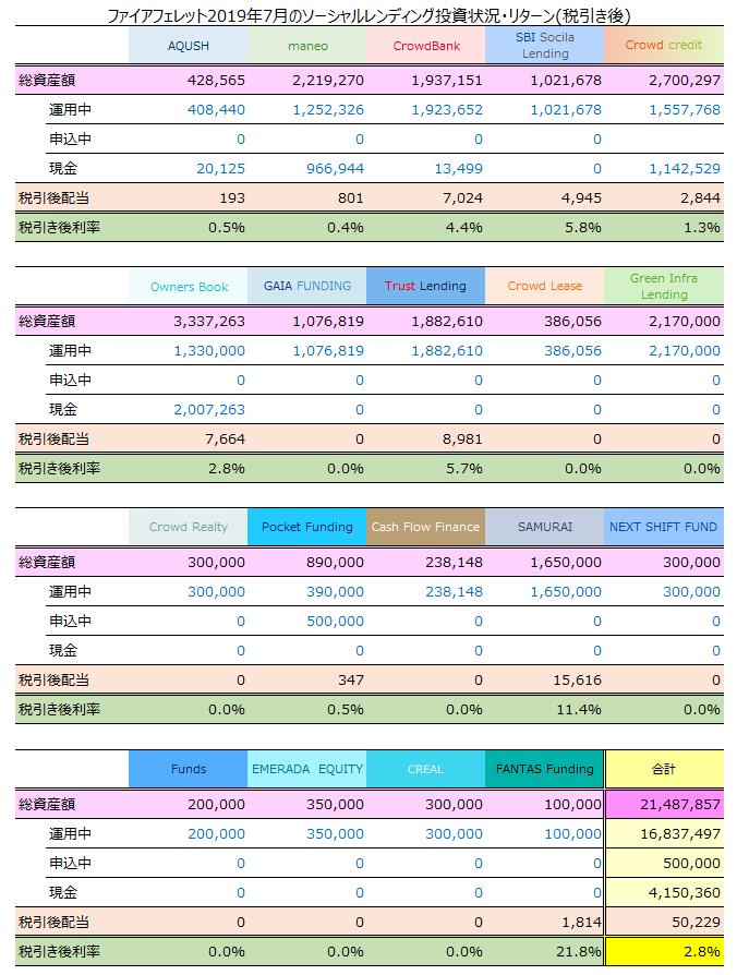 ファイアフェレット2019年7月のソーシャルレンディング投資状況・リターン(税引き後)2