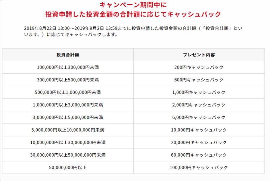クラウドバンク600億円キャンペーン02