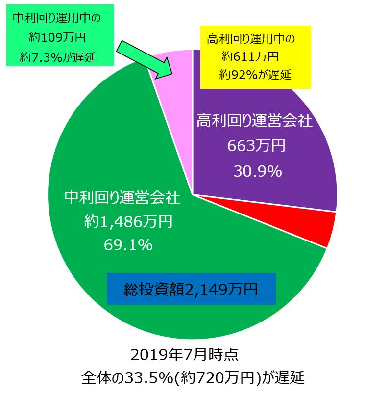 ソーシャルレンディング投資2019年7月期遅延額円グラフ