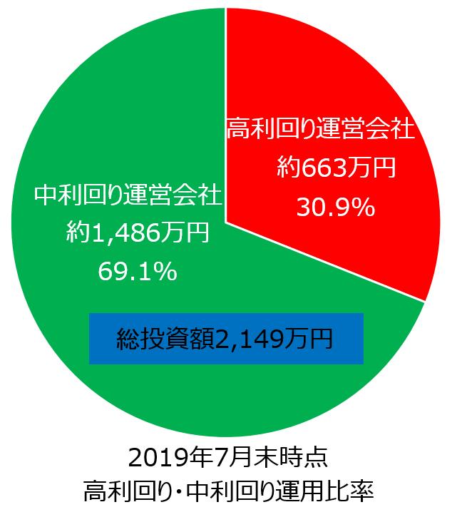 ソーシャルレンディング投資2019年7月期円グラフ