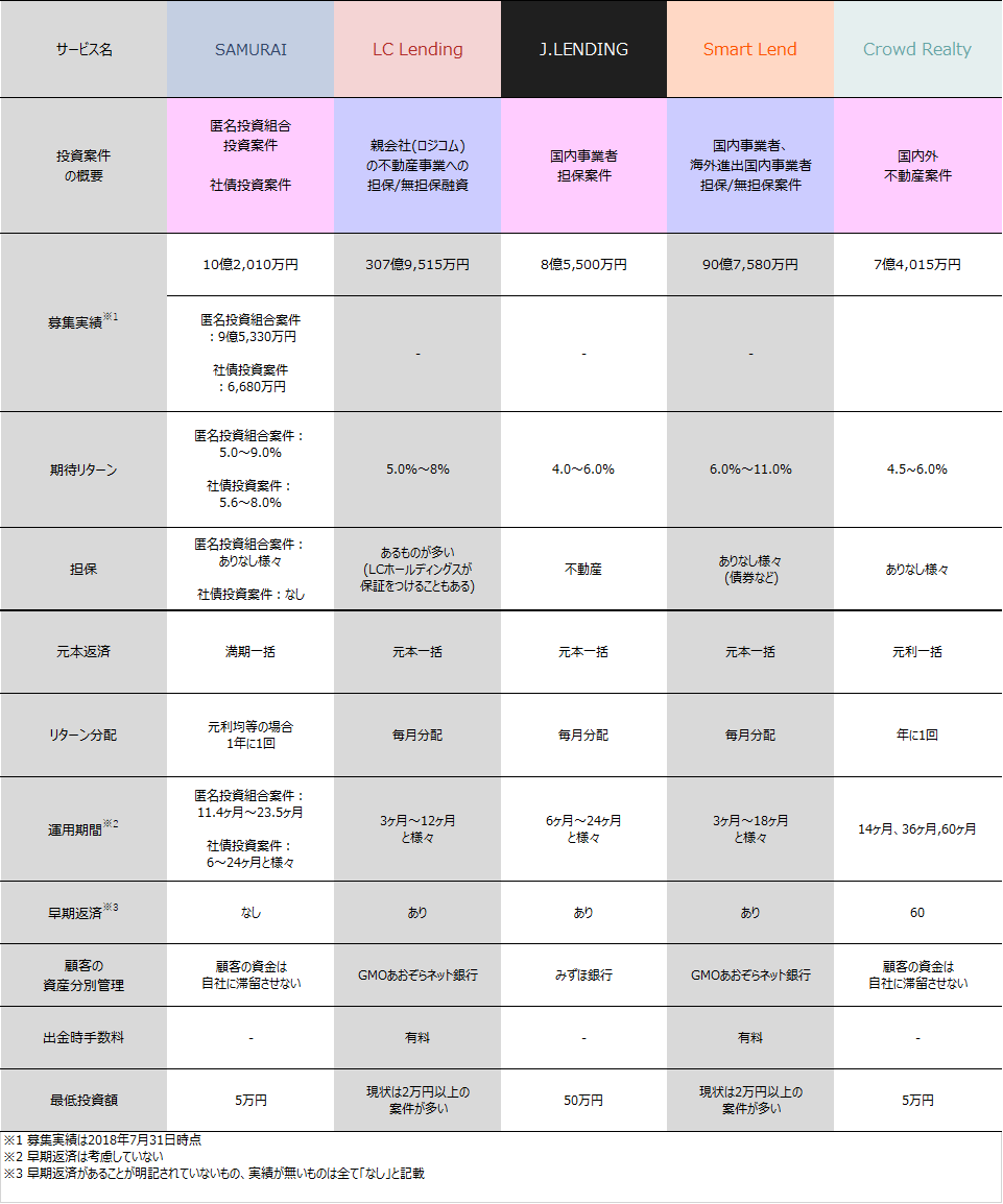 ソーシャルレンディング案件比較2019年07月02