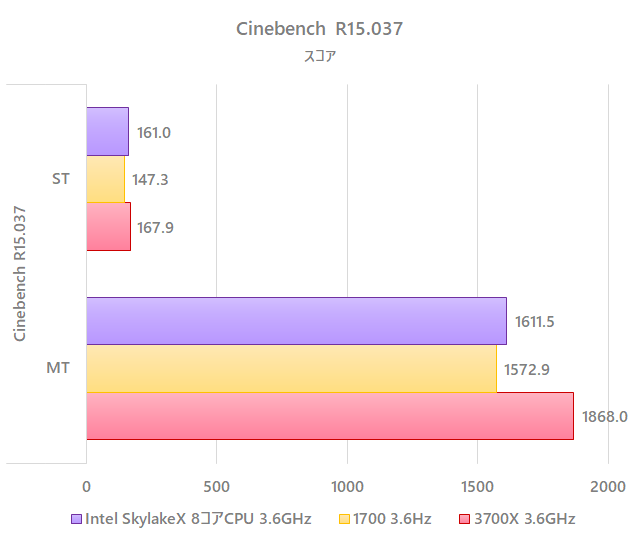 benchmark_3700x_3_6GHz_cine_r15.png