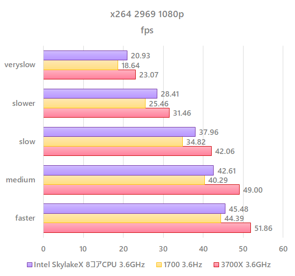 benchmark_3700x_3_6GHz_x264.png