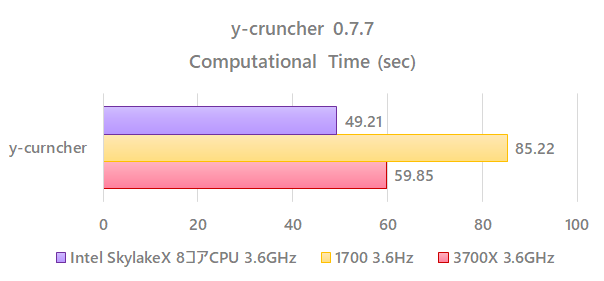 benchmark_3700x_3_6GHz_y_cruncher.png