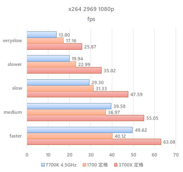 benchmark_3700x_default_x264.png