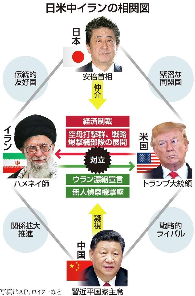 0001p1_日米中イランの相関図(対イラン戦争は中国に漁夫の利)