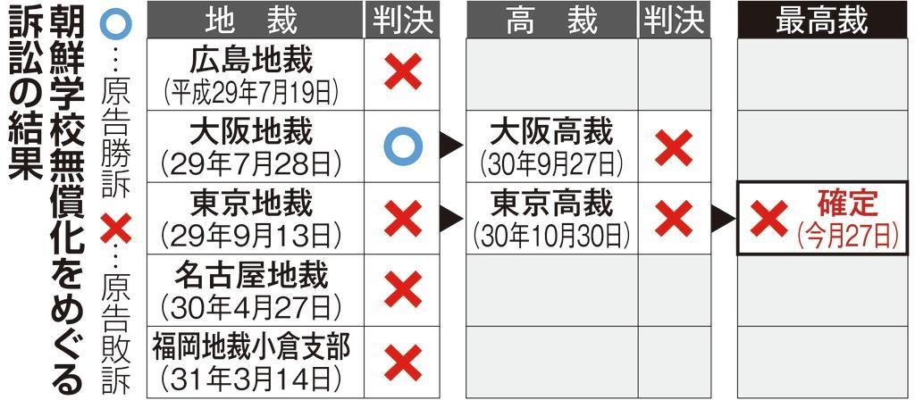 afr1908280033-p1_朝鮮学校無償化をめぐる訴訟の結果