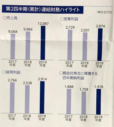船井総研HD_2019③