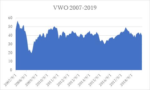 VWO_2007-2019.jpg
