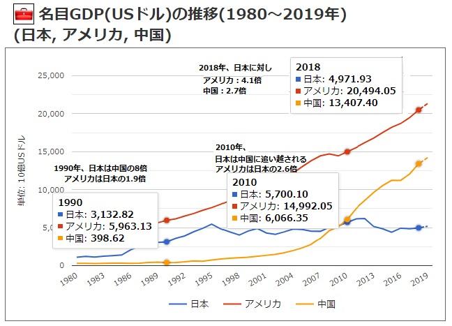 2019-7-11日米中名目GDP推移1
