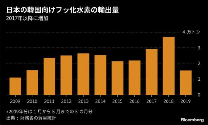 2019-7-17日本の韓国へのフッ化水素輸出量