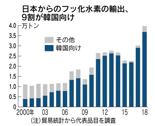 2019-7-20日本から韓国へのフッ化水素輸出量by日経