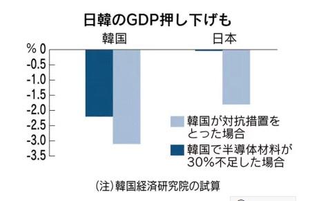 2019-7-20日本と韓国への影響by日経